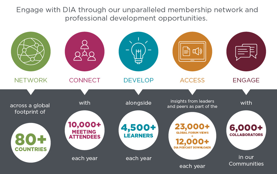 DIA | About DIA Infographic